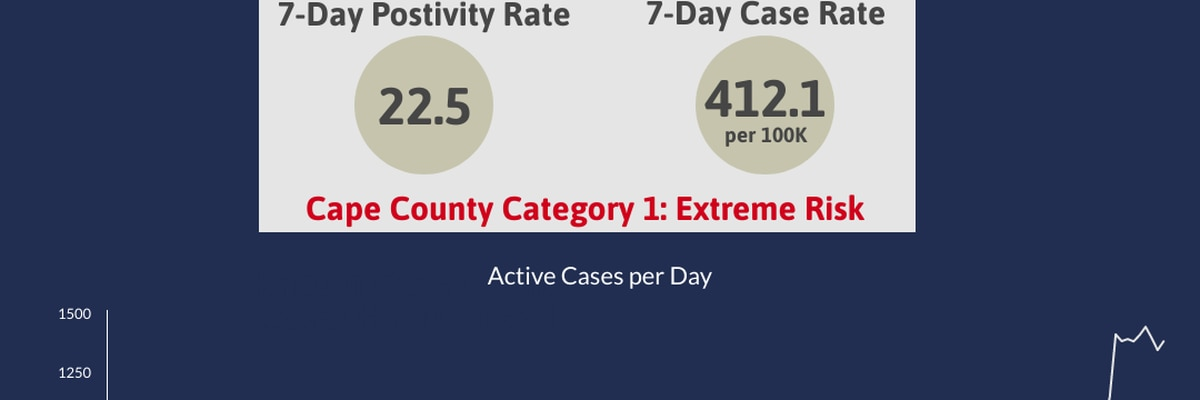Cape Girardeau County Health Department reports 96 new cases of COVID-19