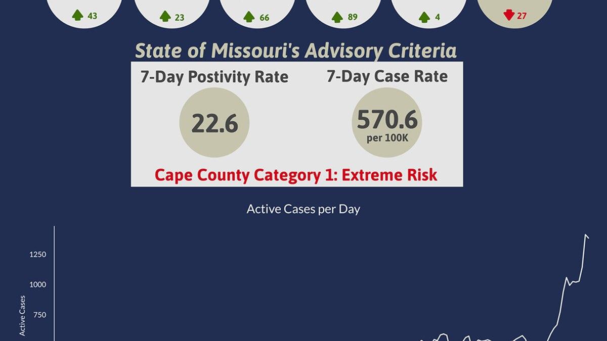 Cape Girardeau County Public Health Center reports 4 more COVID-19 deaths