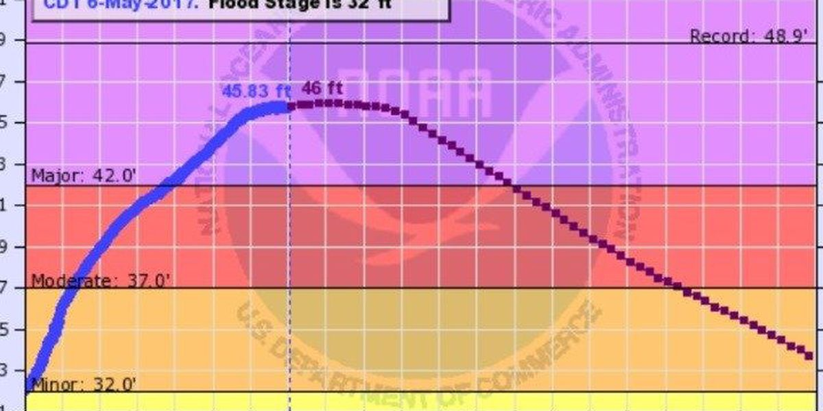 Mississippi River crests just below expected level in Cape Girardeau, MO