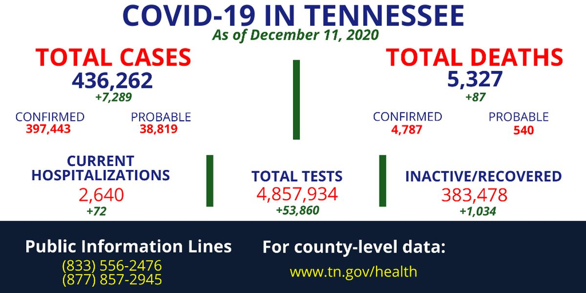 TDH: More than 7,000 new COVID-19 cases identified in Tennessee