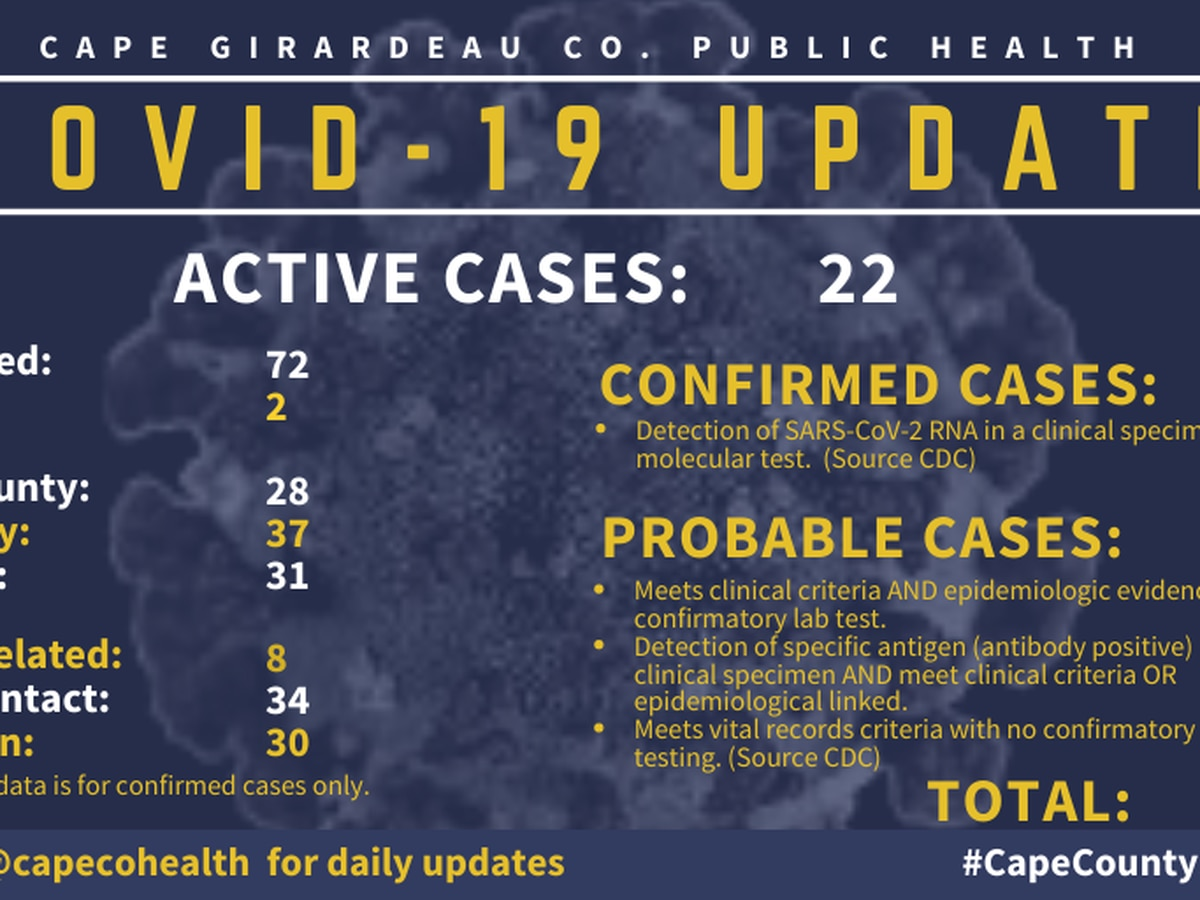 Three new cases of COVID-19 in Cape Girardeau County