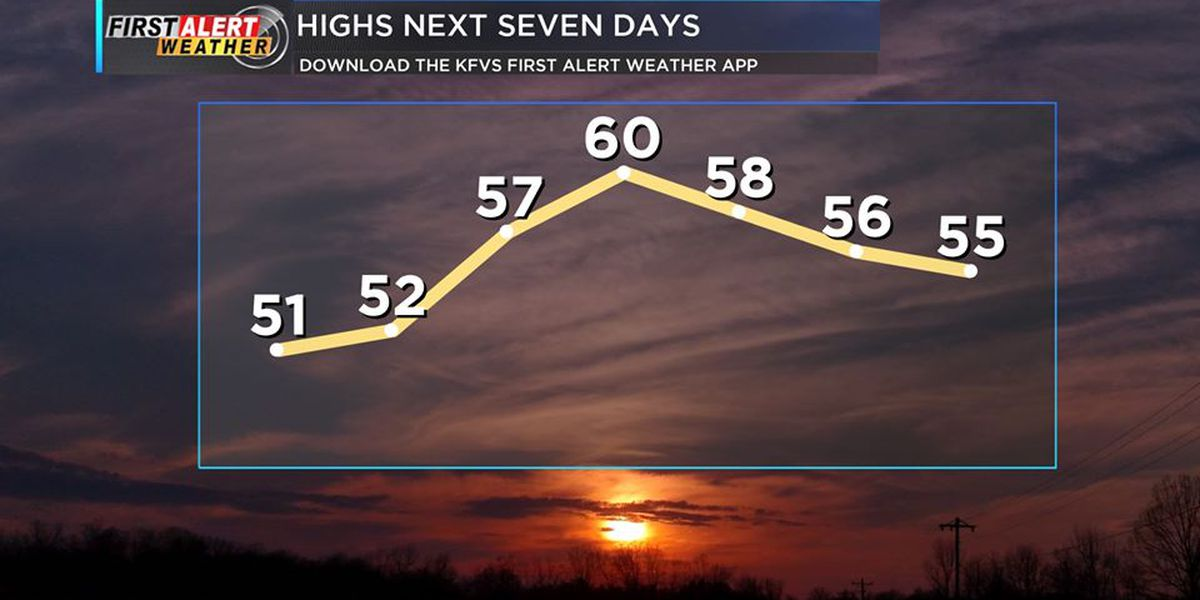 First Alert: Clear skies, cold temps tonight