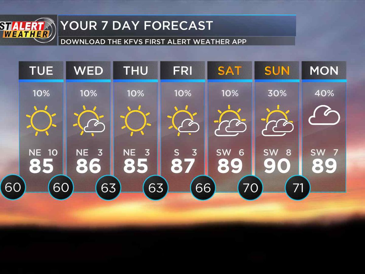 First Alert: Scattered showers continue today