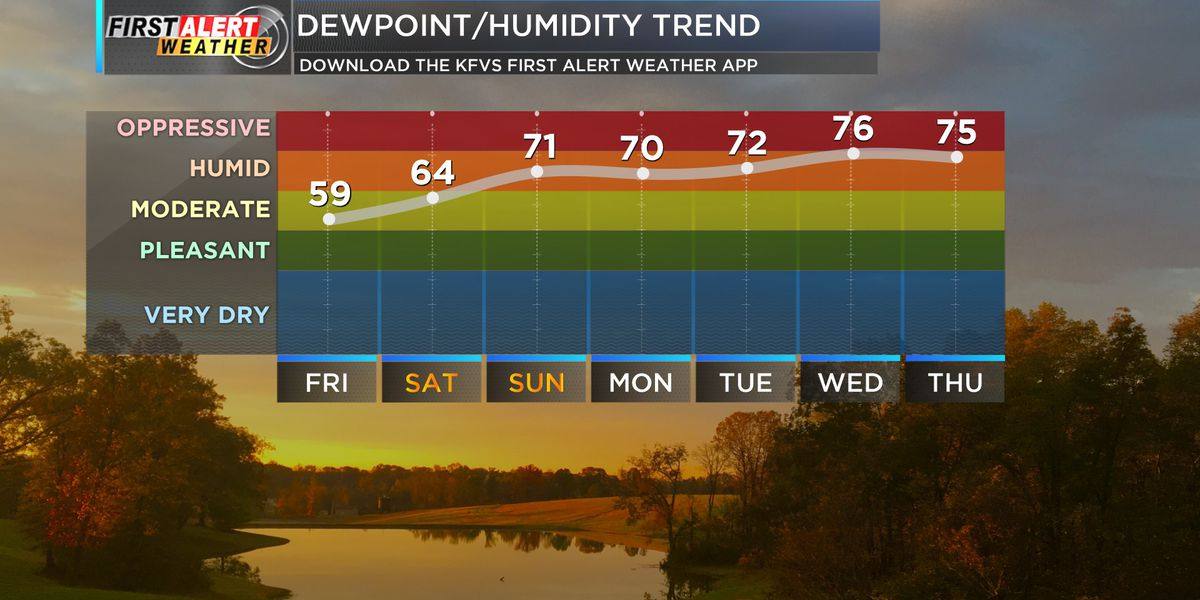 First Alert: One last mild day before heat, humidity returns