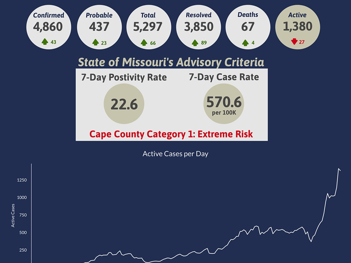 Cape Girardeau County Public Health Center reports 4 more COVID-19 deaths