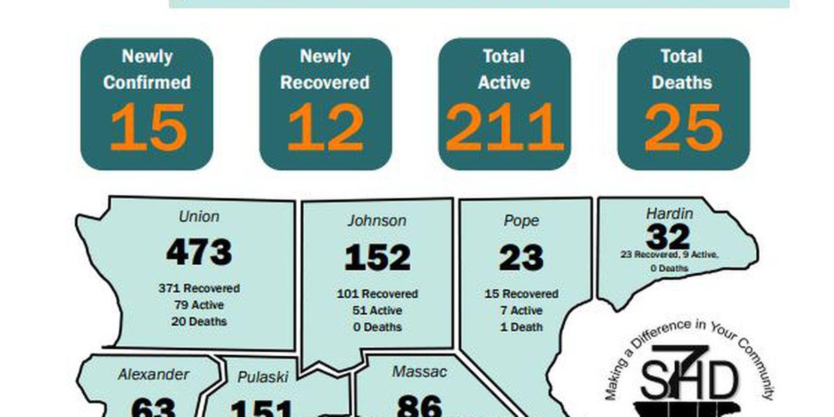 S7HD reports 15 new COVID-19 cases