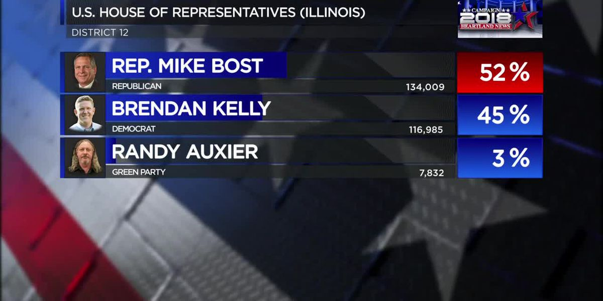 Congressman Bost defeats Kelly and Auxier in IL