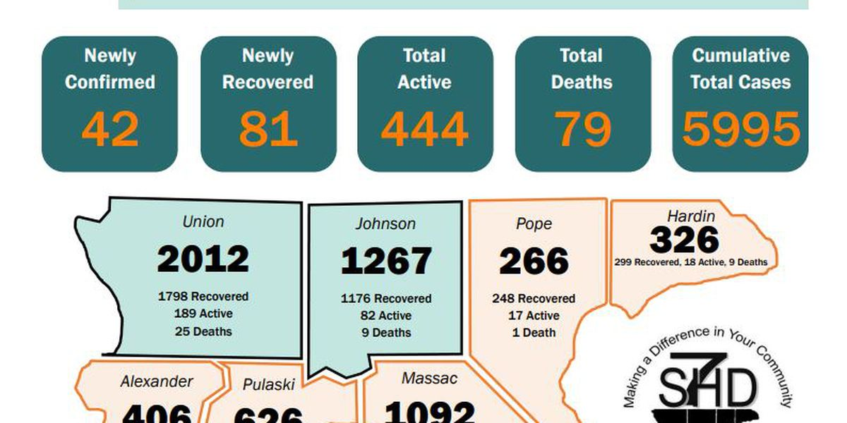 S7HD reports 1 new COVID-19 related death, 42 new cases