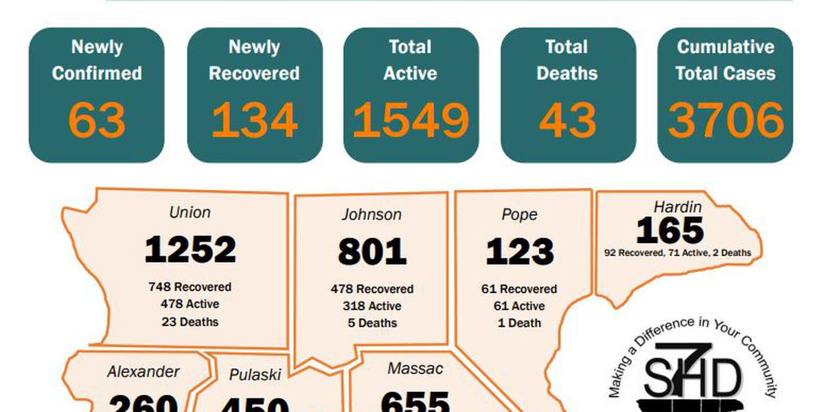 S7HD reports 3 new COVID-19 related deaths; 63 new cases