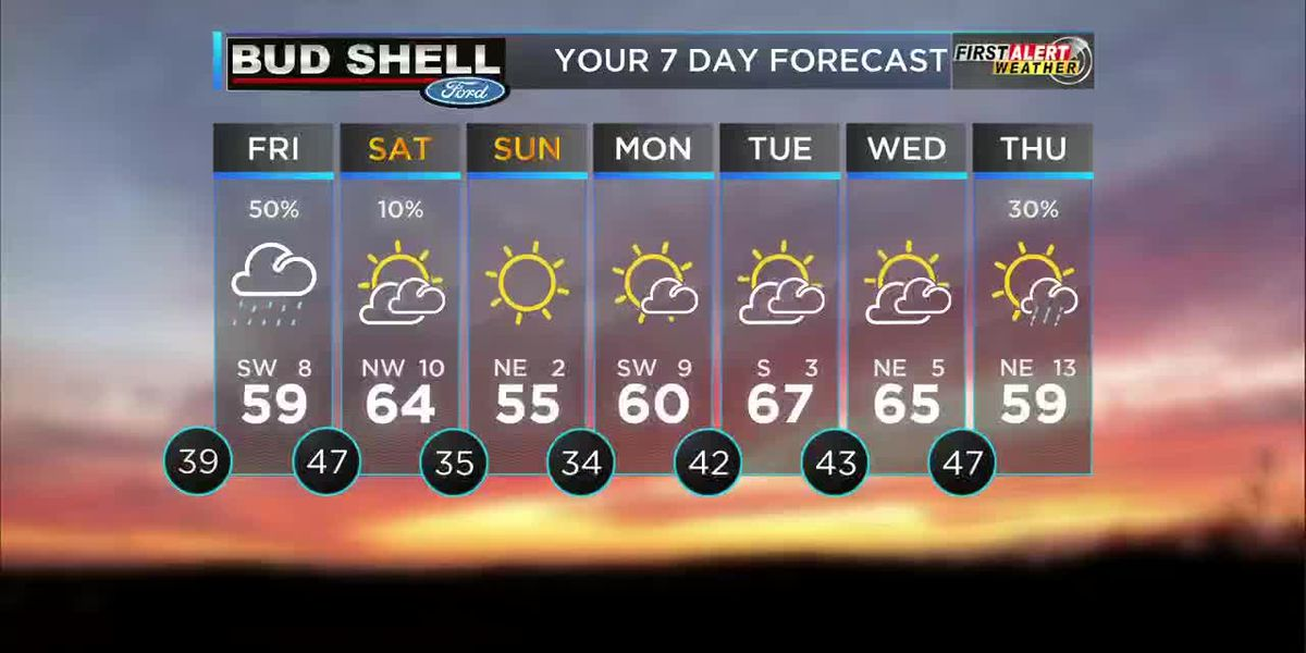 First Alert: Sunshine and clouds mix over the Heartland