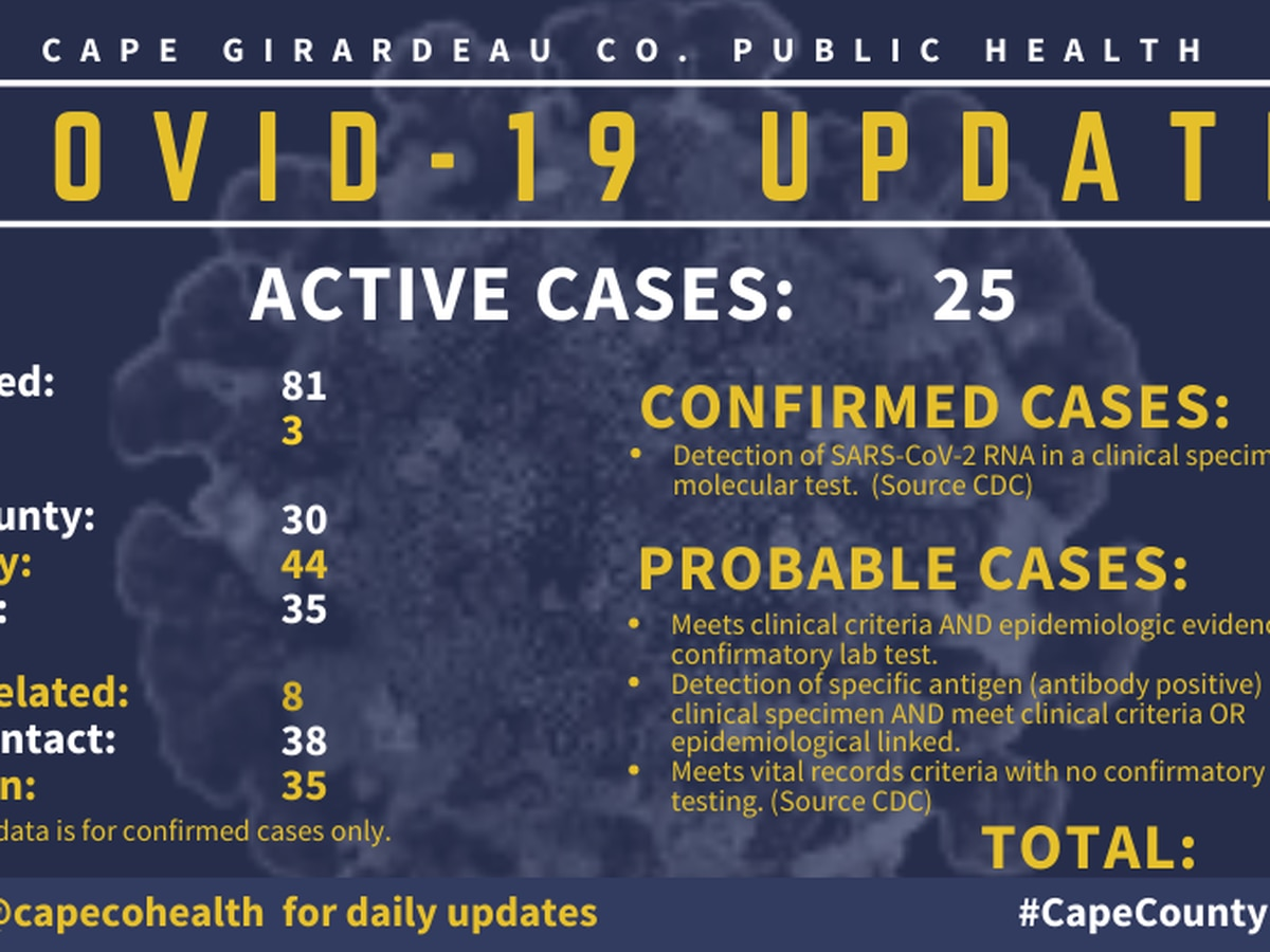 Cape Girardeau County Health Department reports four new cases of COVID-19