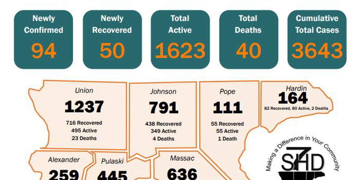 S7HD reports 2 new COVID-19 related deaths, 94 new cases