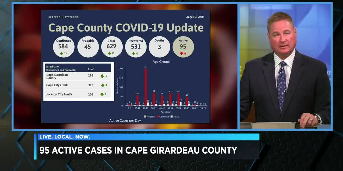 95 active COVID-19 cases in Cape County