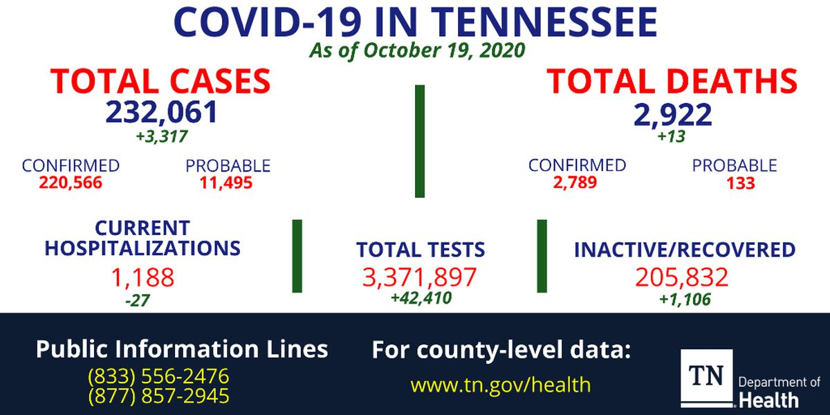 TDH reports over 3,300 new coronavirus cases, 13 deaths in Tennessee