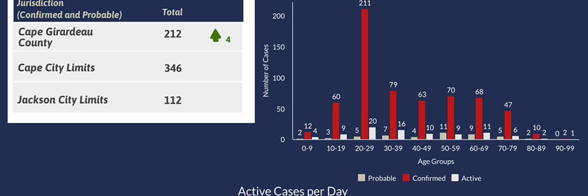 Four more residents test positive for COVID-19 in Cape Girardeau County