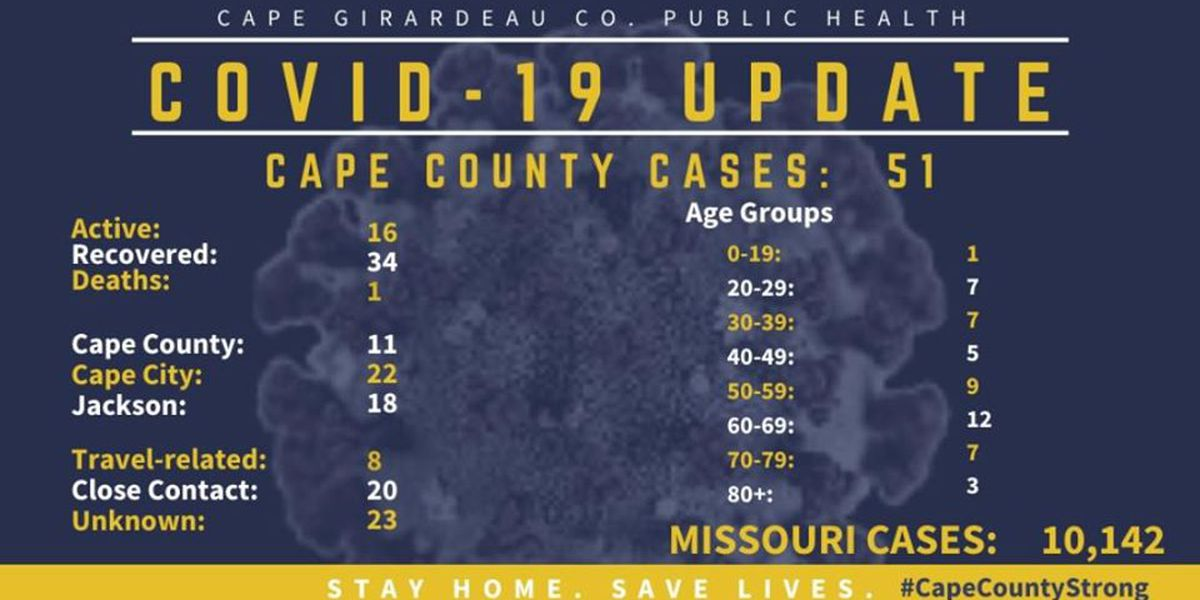 Total positive cases of COVID-19 in Cape Girardeau County increase to 51