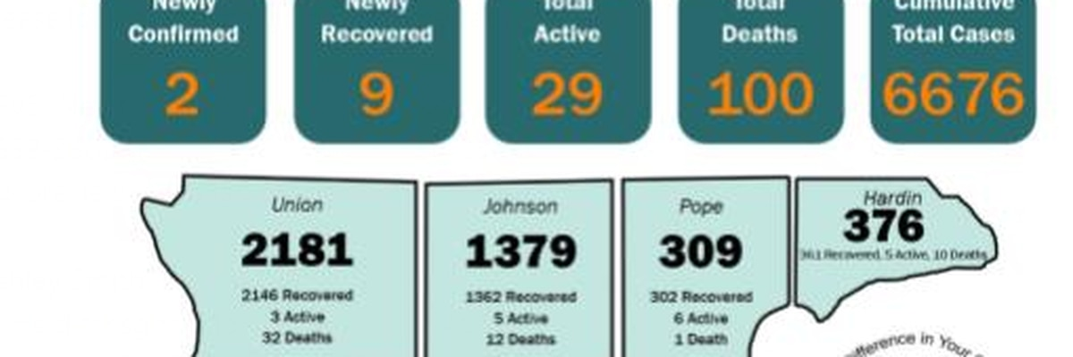 S7HD reports 2 new COVID-19 cases