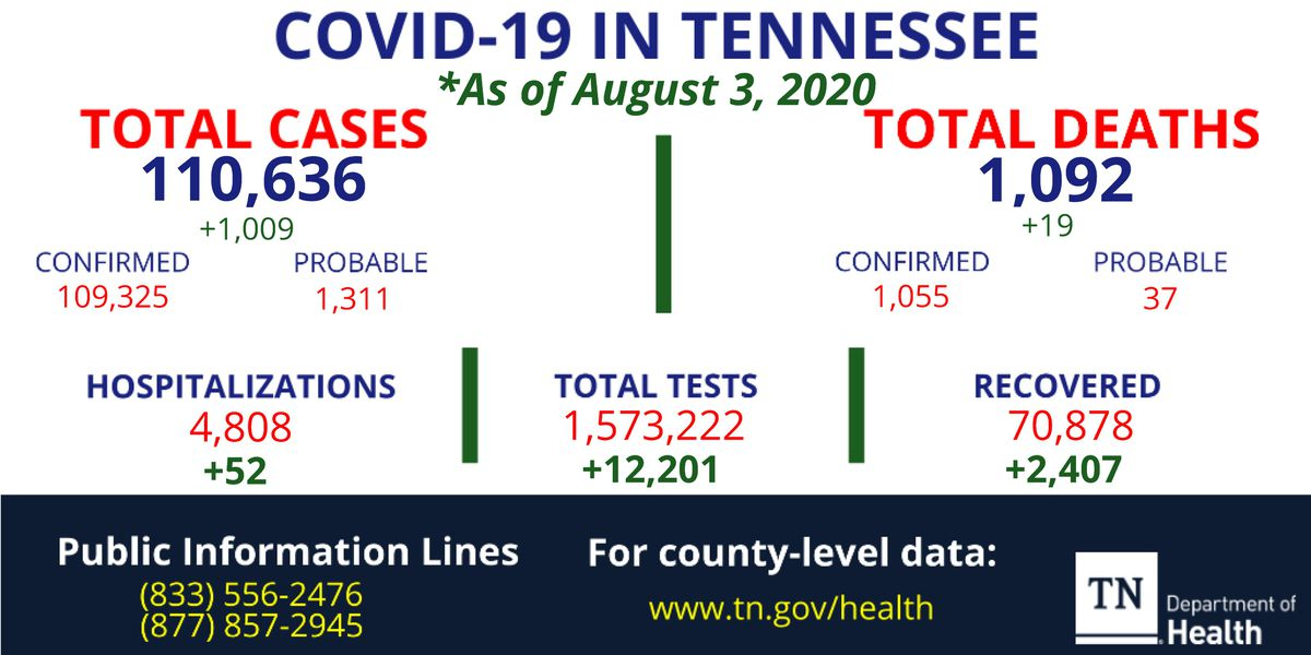 TDH: Tennessee COVID-19 cases top 110K, 19 new deaths reported
