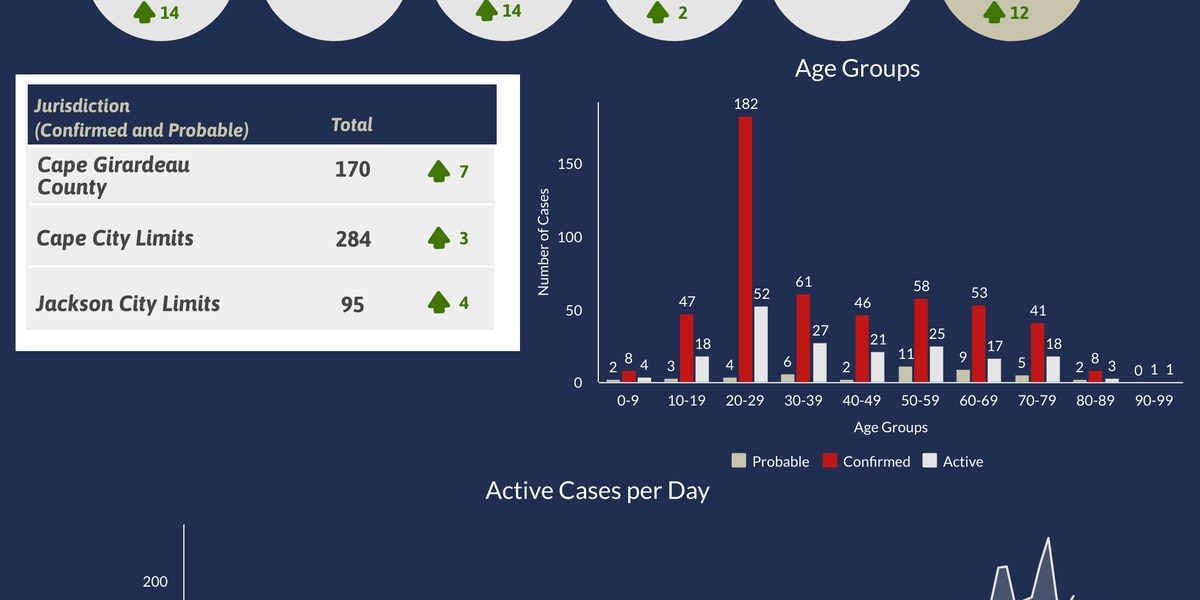 Cape Girardeau County Health Department reports 14 new cases of COVID-19