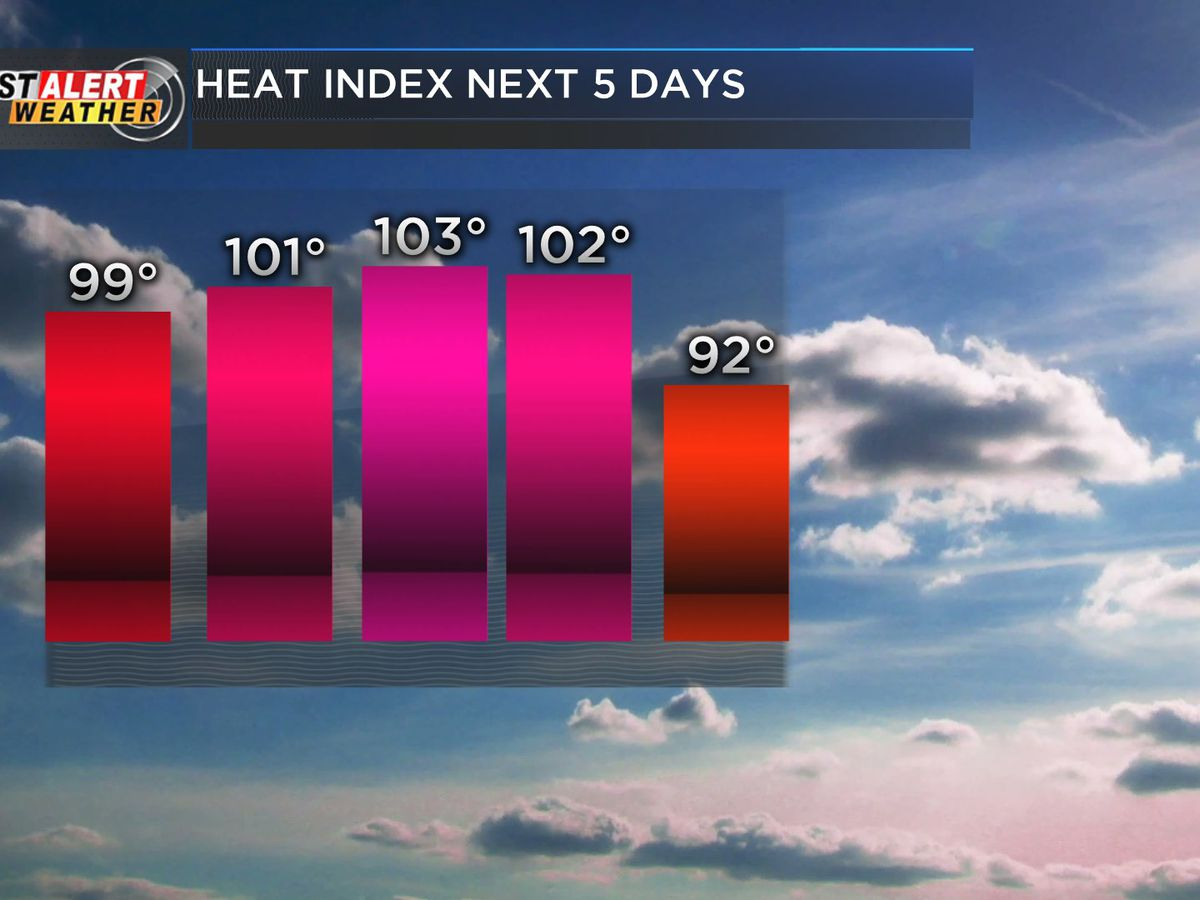 First Alert: Heat and humidity back for the weekend