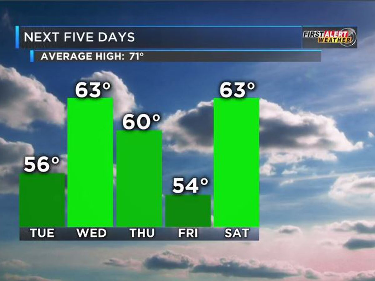 First Alert: Chilly, cloudy Tuesday