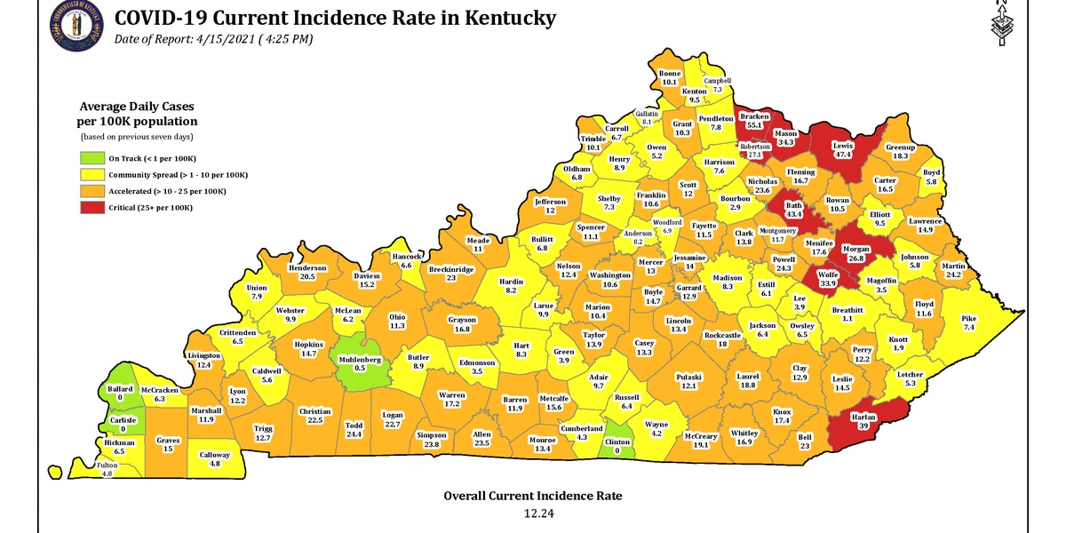 Gov. Beshear: COVID-19 positivity rate rises to 3.51%