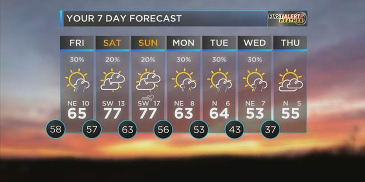 First Alert: rain and thunderstorm chances possible Thursday night
