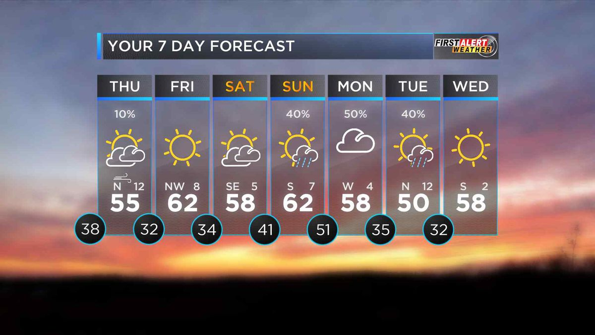 First Alert: Clouds and light rain to clear overnight in the Heartland