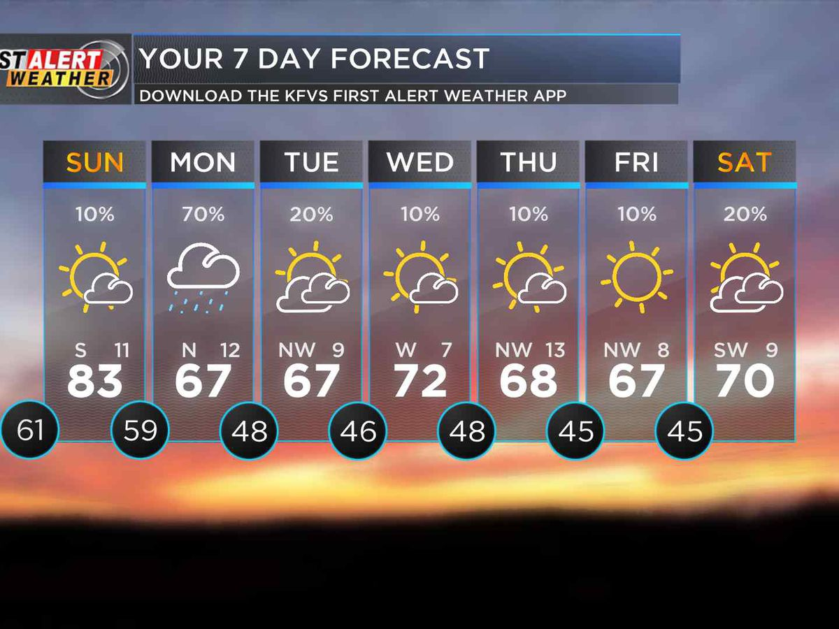 First Alert: Temps in the 80s on Sunday