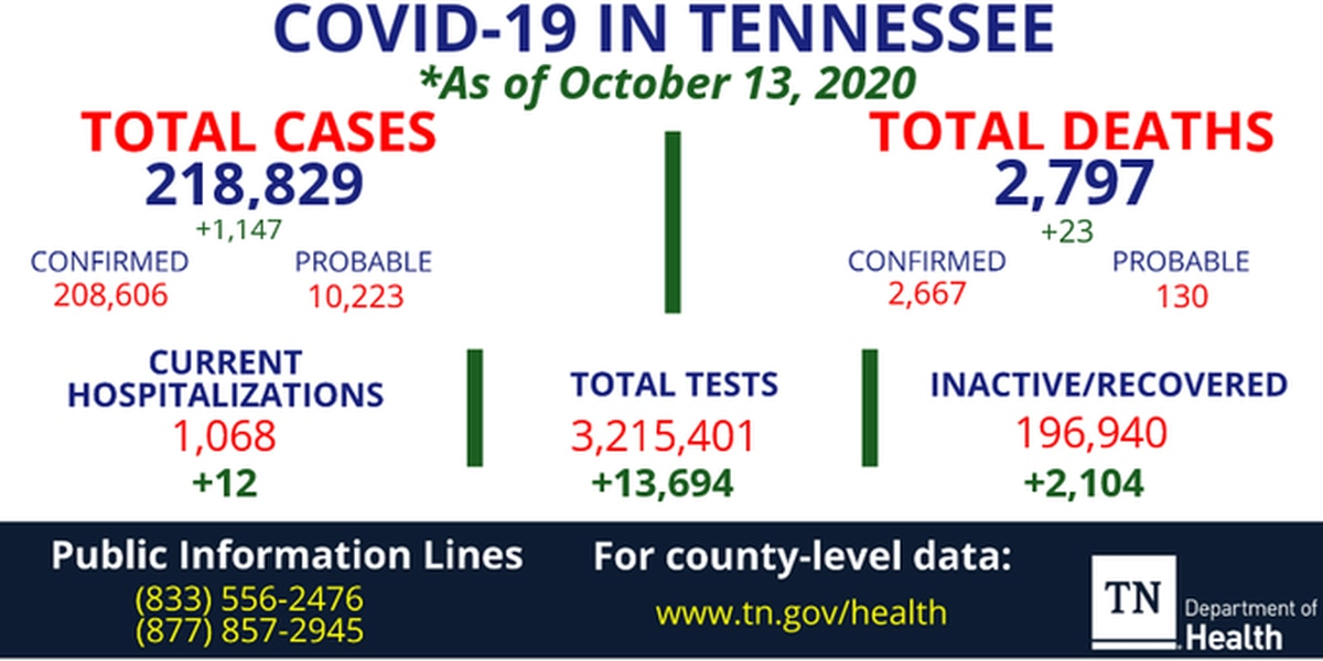 Tennessee has 19K active COVID-19 cases statewide; 23 deaths, 1,147 cases reported Tuesday