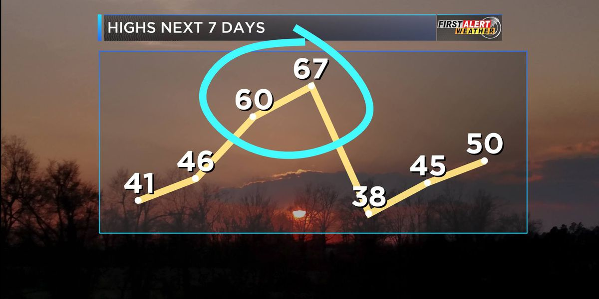 First Alert: temps to drop this evening, warmup tomorrow