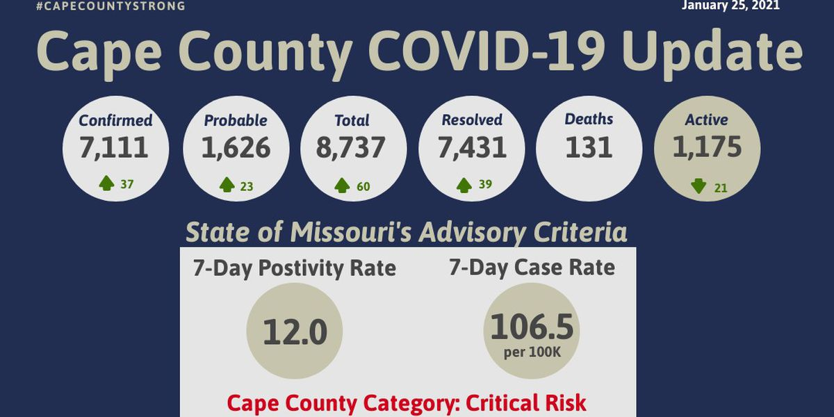 60 new cases of COVID-19 reported in Cape Girardeau Co.