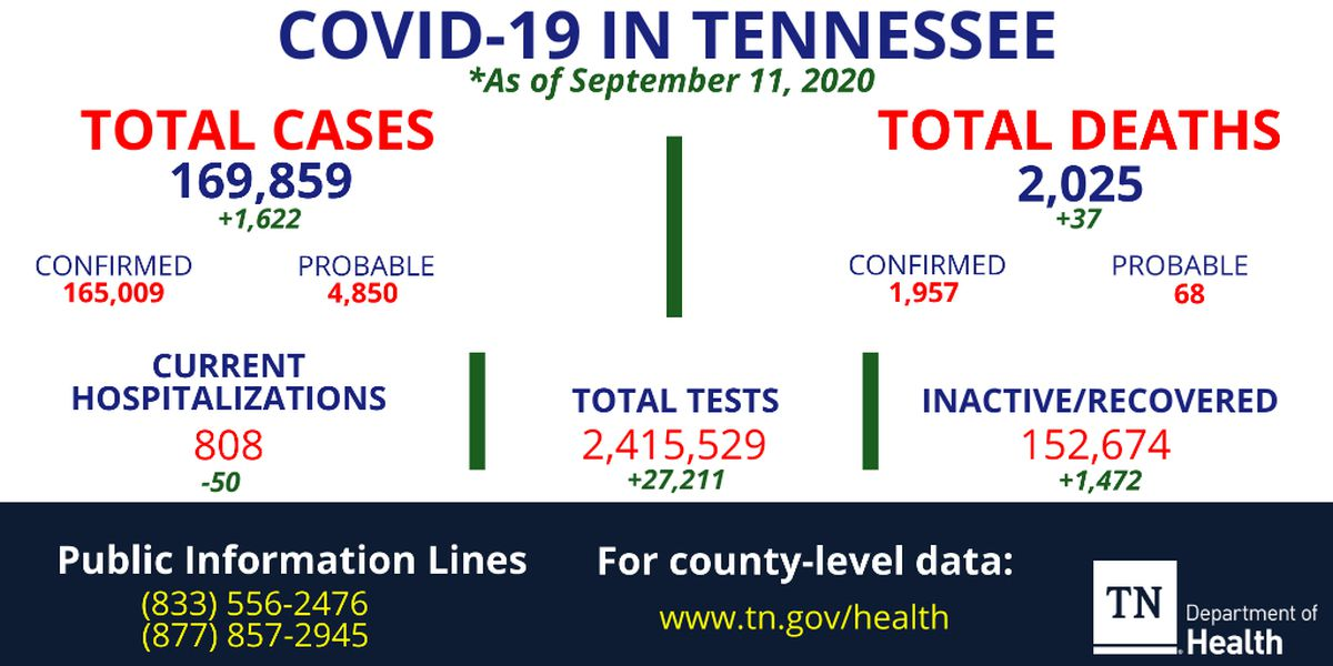 Health officials report 37 new coronavirus deaths, 1,622 more cases in Tennessee