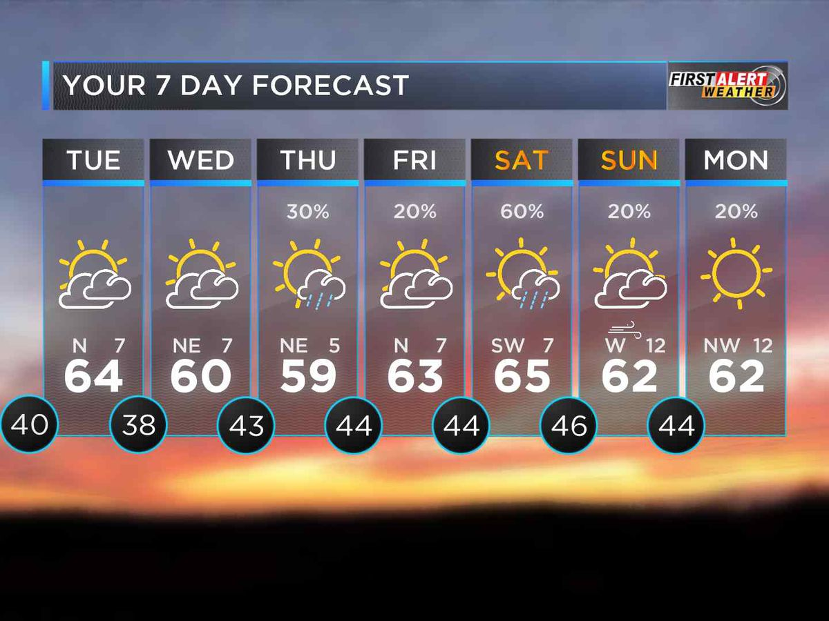 First Alert: Warmer temps and sunny skies