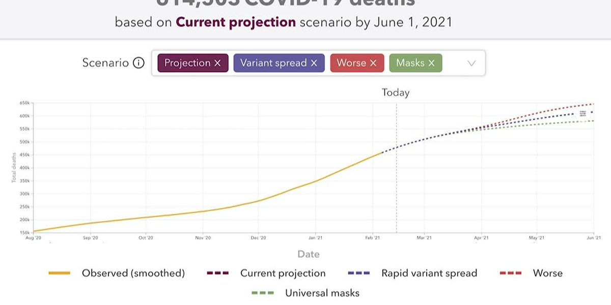 COVID: Prediction says 600K US deaths by June 1
