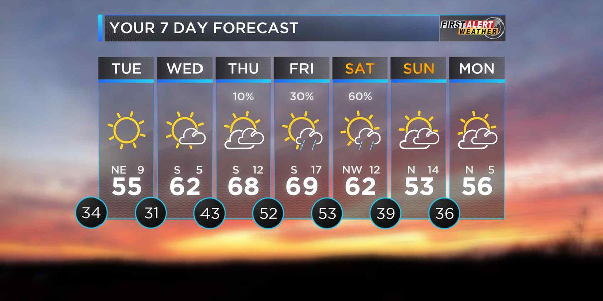 First Alert: Clouds and cooler temps