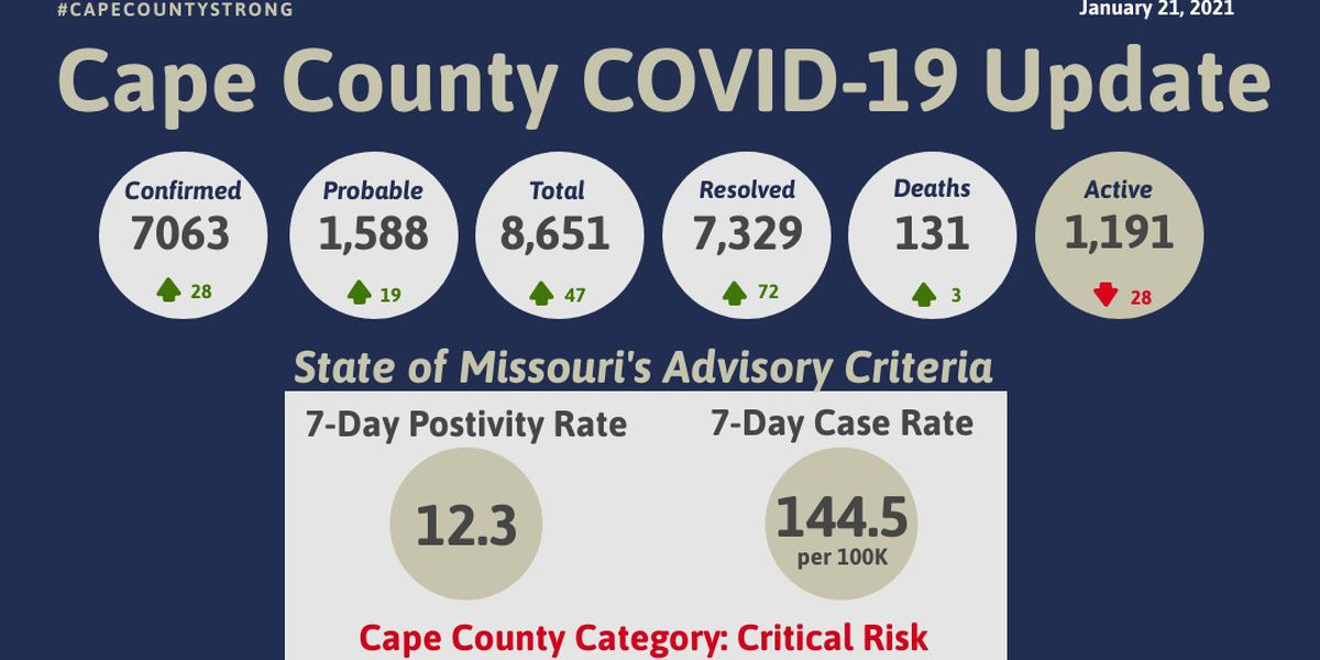 47 new cases of COVID-19, 3 additional deaths in Cape Girardeau Co.
