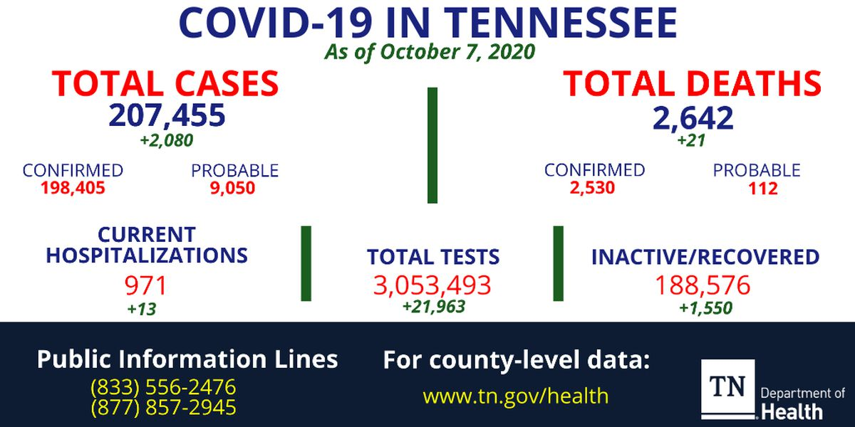 More than 2,000 new coronavirus cases, 21 additional deaths reported in Tennessee