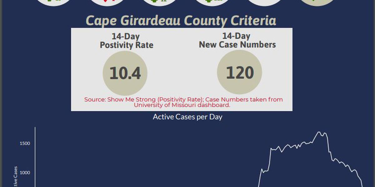 Cape Girardeau County Health Center reports 12 new COVID-19 cases
