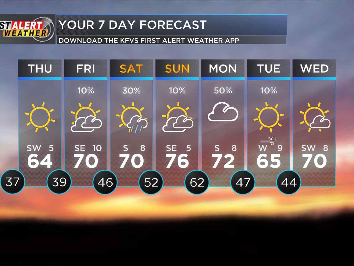 First Alert: Temps are falling, winds are picking up this afternoon