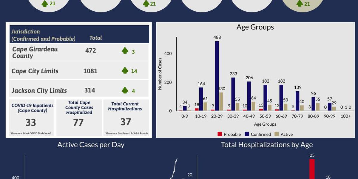 New COVID-19 cases decline third day in a row