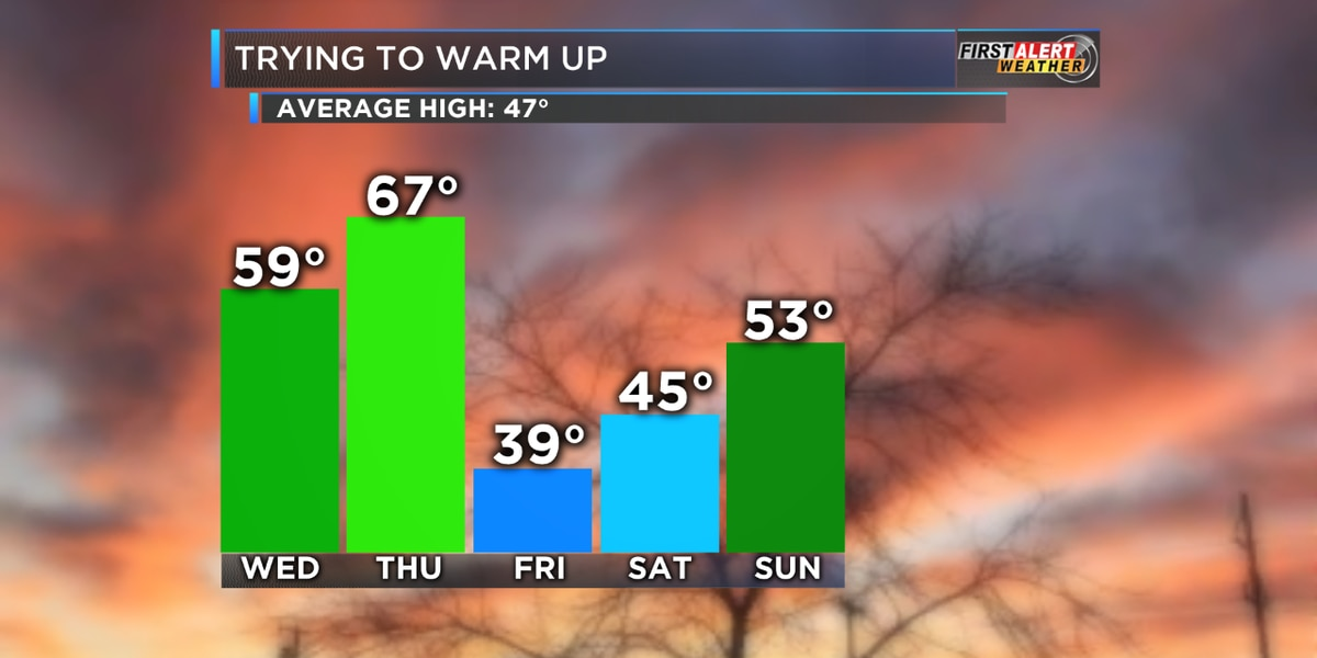 First Alert: Last dry day of the workweek