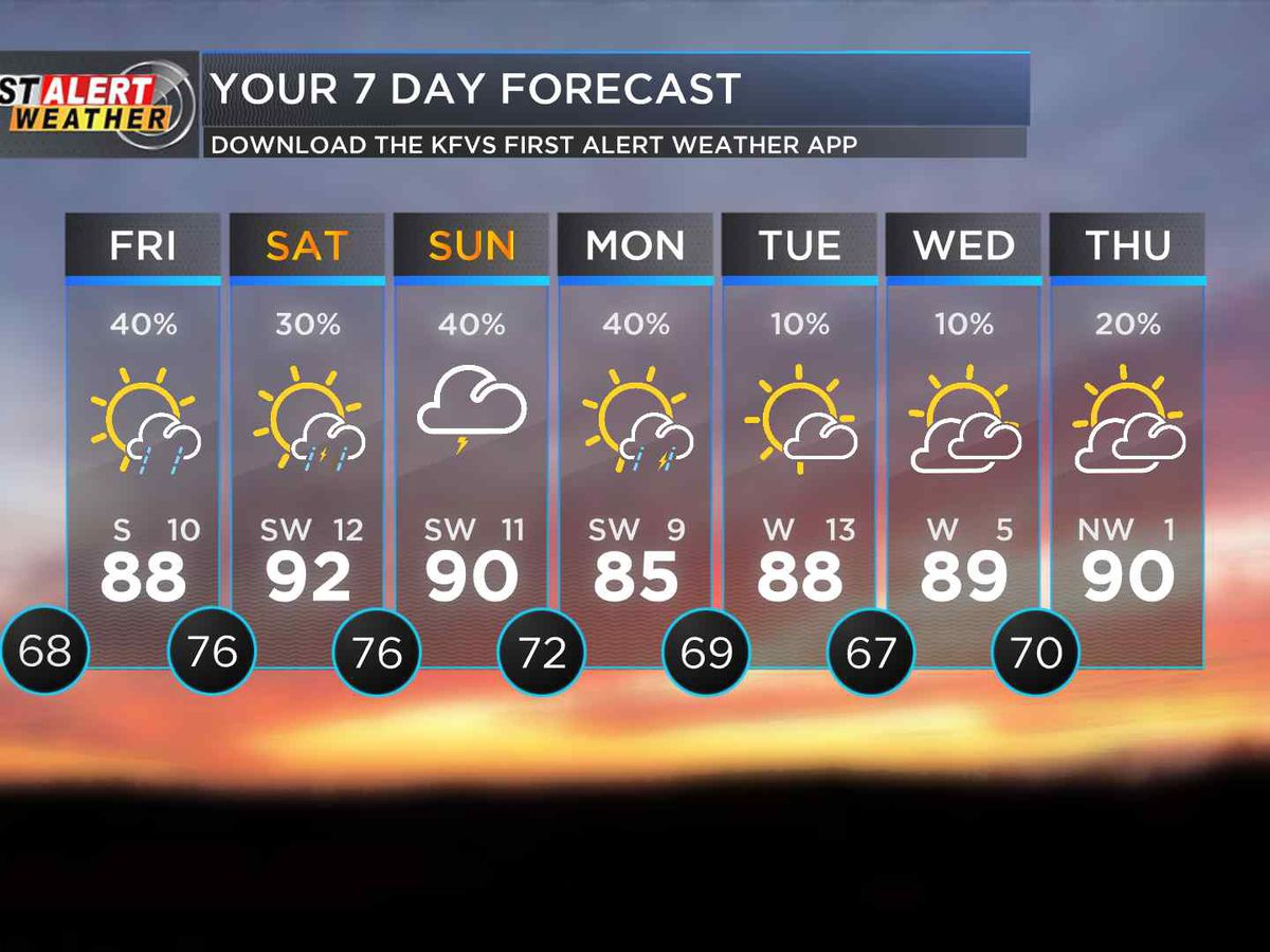 First Alert: Heat, humidity, chance of storms return tomorrow