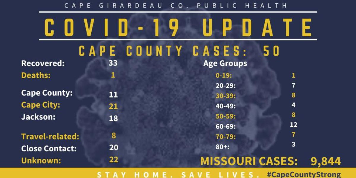 No new COVID-19 cases in Cape Girardeau Co. since May 10