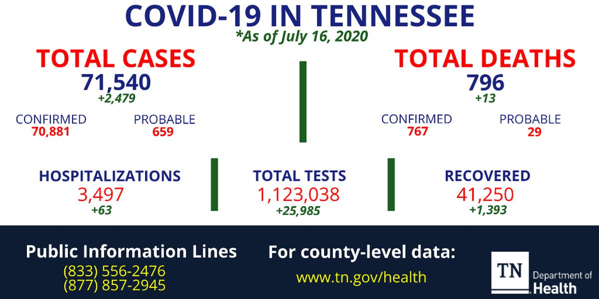More than 2,400 new coronavirus cases confirmed in Tennessee