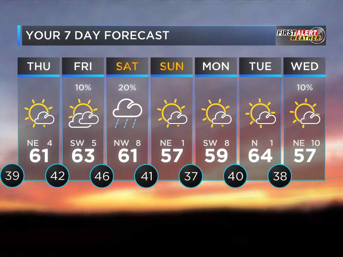 First Alert: Cold but sunshine brings warmer temps