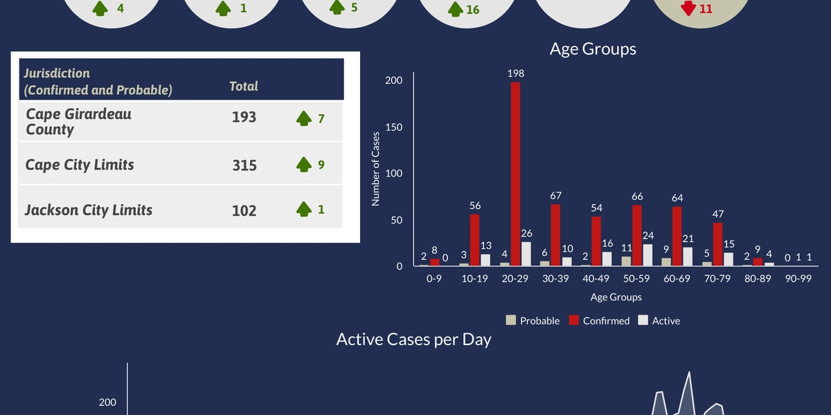 16 new recovered cases of COVID-19 in Cape Girardeau County