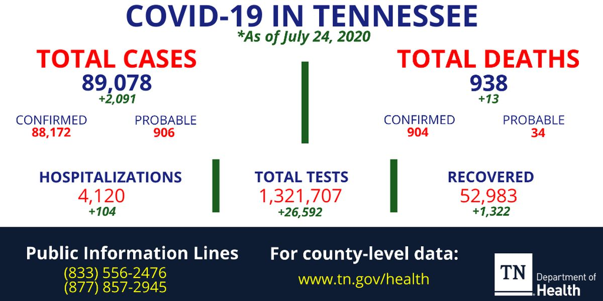 Health officials identify more than 2,000 coronavirus cases, 13 additional deaths in Tennessee