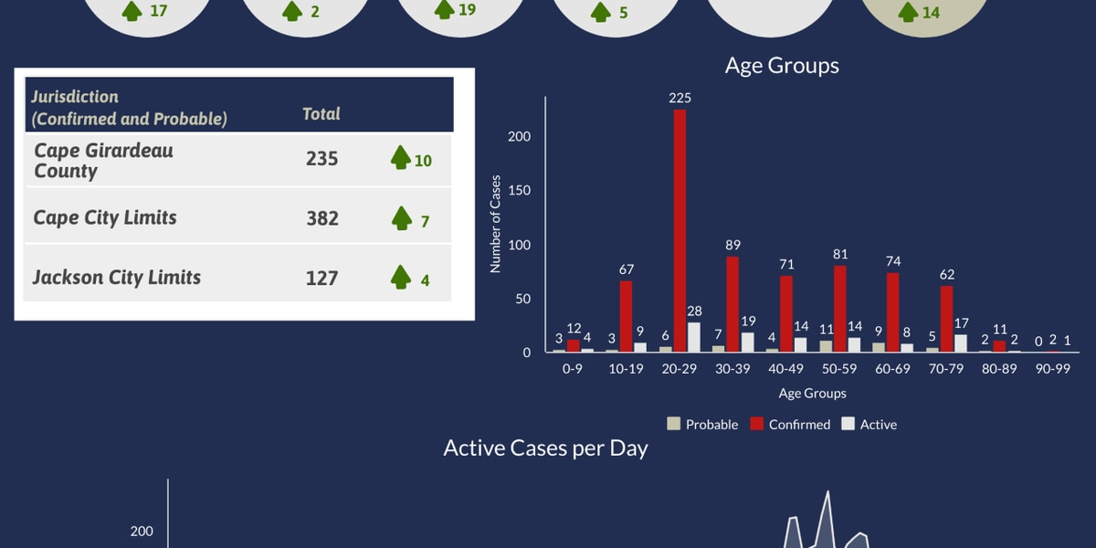 Cape Girardeau County Health Department reports 17 new cases of COVID-19