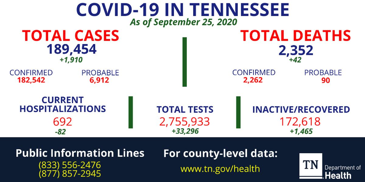 Tennessee COVID-19 deaths increase by 42, more than 1,900 cases reported
